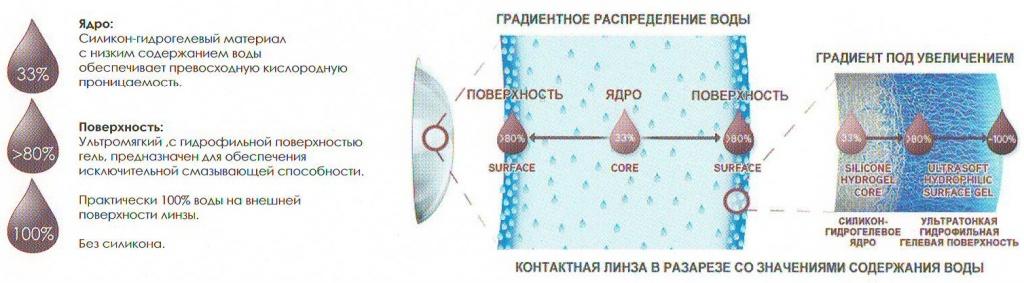 Рисунок поясняющий распределение влаги внутри линзы Dailies Total 1